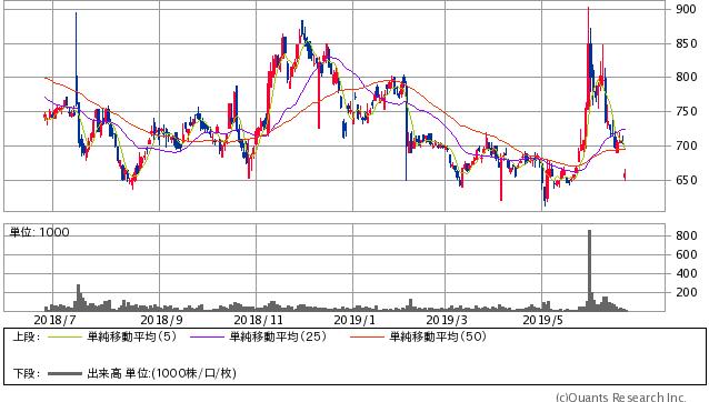 コロプラ<3668> 日足(SBI証券提供)