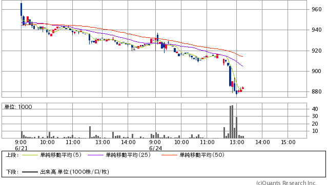 ロコンド<3558> 5分足(SBI証券提供)