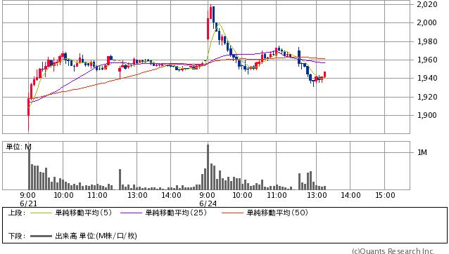 ZOZOTOWN<3092> 5分足(SBI証券提供)