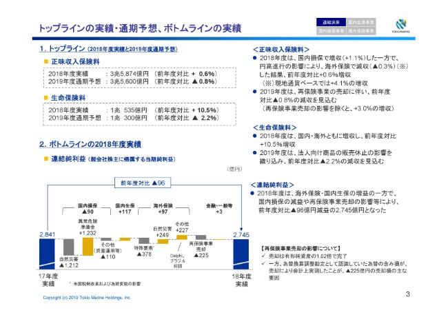 東京海上HD、通期連結純利益は前年比96億円減 国内損保の減益や再保険事業売却が影響