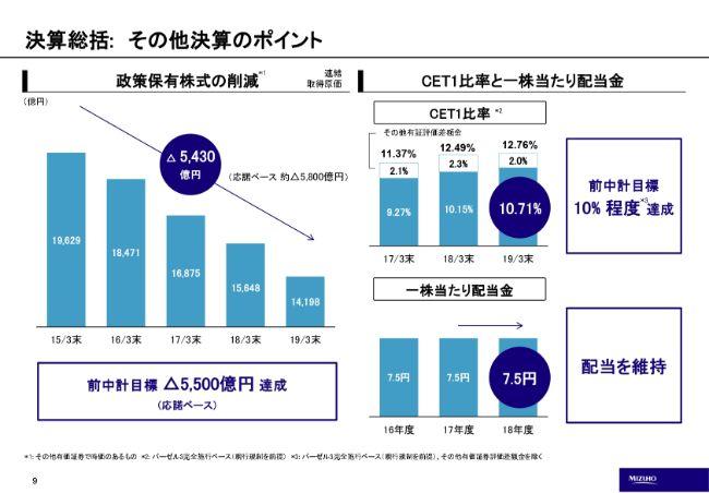 みずほFG、通期の純利益は前年比マイナス4,799億円の大幅減 固定資産減損に伴う特別損失が主因