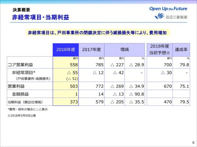 田辺三菱製薬、通期は減収減益 ノバルティス社との仲裁手続の継続を見込んで今期も大幅減益予想