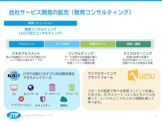 日本サード・パーティ、AI事業「Third AI」へ積極投資を継続 今期は30社からの新規受注を計画