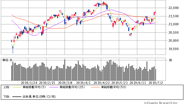 ワークマン、業績好調で株価も大幅高へ。日経平均は米株高を好感して ...