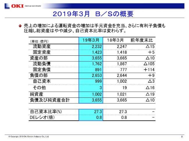 沖電気工業、通期は増収増益 売上構成・費用構造の改善が進み、営業利益は前年比98億円増