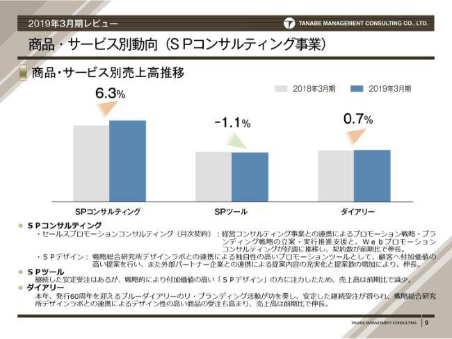 タナベ経営、通期は増収増益 経営効率化の推進や販管費の低下により、全利益項目で前年を上回る
