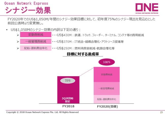川崎汽船、3Q累計の経常損益が赤字に転落 ドライバルクは収益改善もコンテナ船事業が低調
