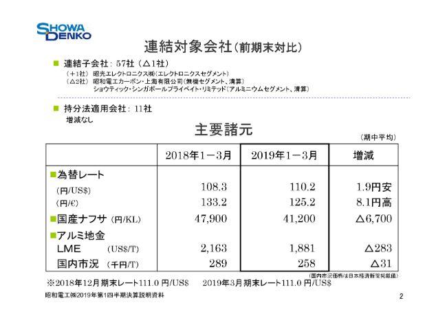昭和電工、全利益項目が1Qとして過去最高を更新 新中計の初年度計画達成に向け順調に推移