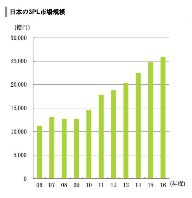 出典:物流市場の動向(三井住友銀行)