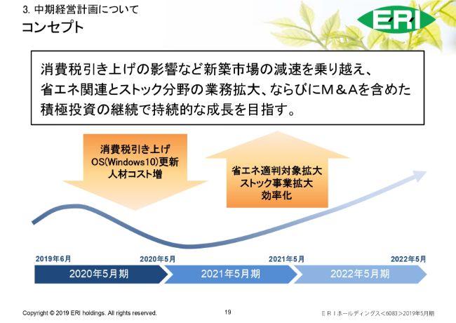 ERIホールディングス、今期は消費増税の影響等で減益予想も、中計最終の22年には営業益12億円を目指す