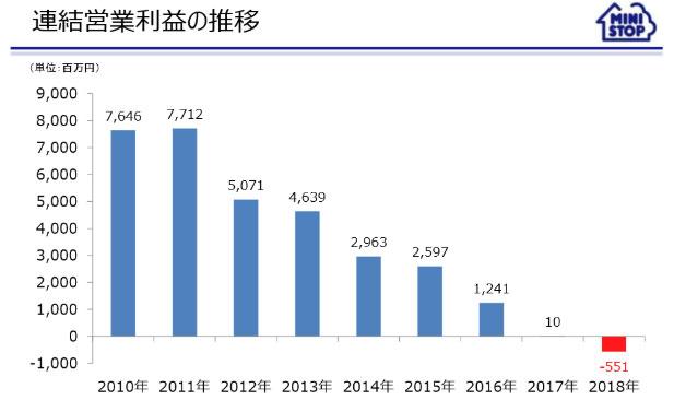 出典:2019年2月期決算説明会資料(PDFファイル) - ミニストップ