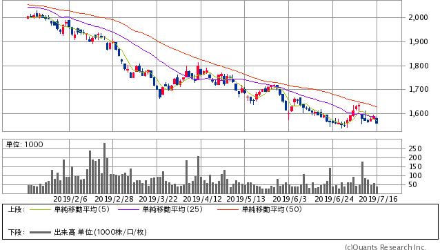 ミニストップ<9946> 日足(SBI証券提供)