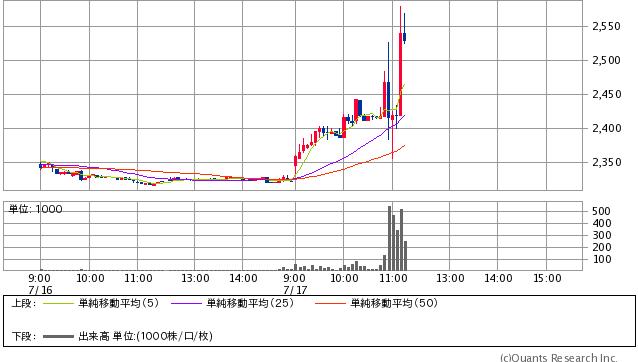 アスクル<2678> 5分足(SBI証券提供)
