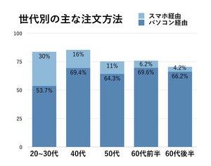 出典:個人投資家の証券投資に関する意識調査―日本証券業協会