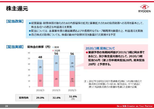 菱電商事、通期の売上高は微増も営業益・経常益は2桁増 売上総利益率の工場と販管費抑制が要因