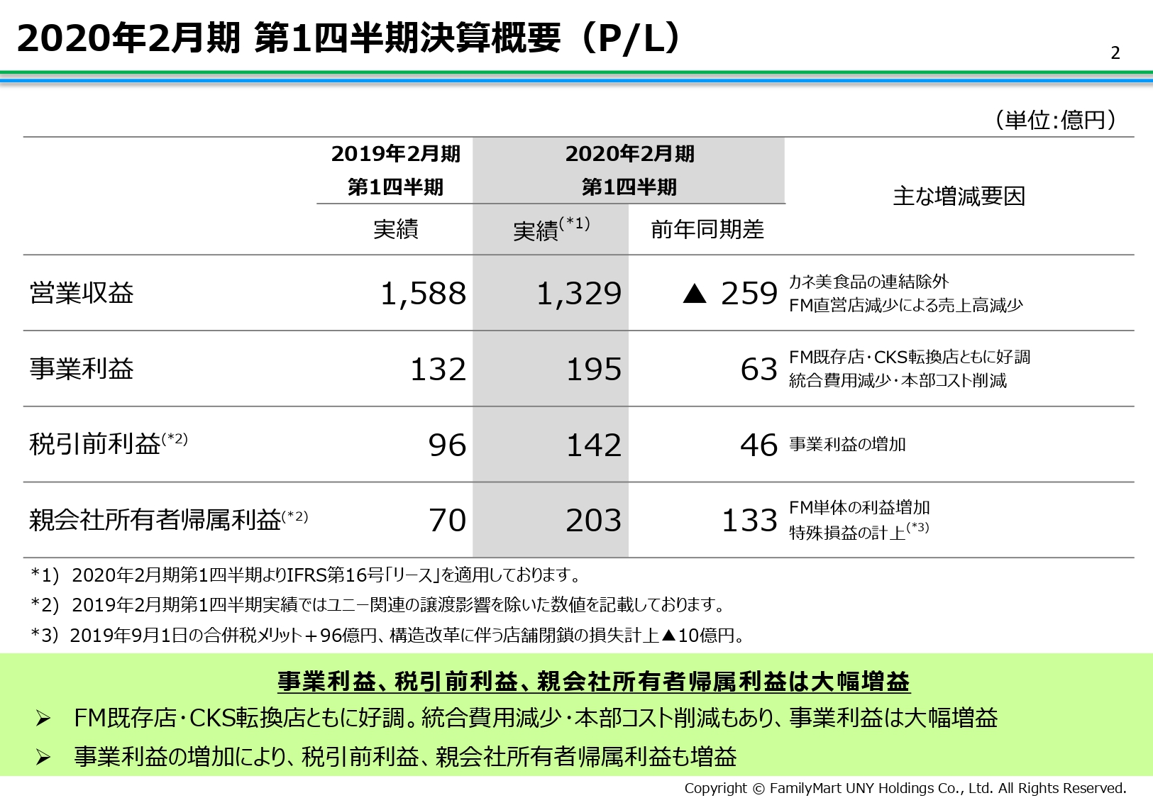 ユニー・ファミマHD、カネ美食品の連結除外やFM直営店の減少による売上低下で営業益が259億円減
