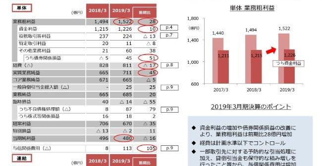 千葉銀行、通期の実質業務純益は前年比45億円増 債権関係損益の改善等 ...