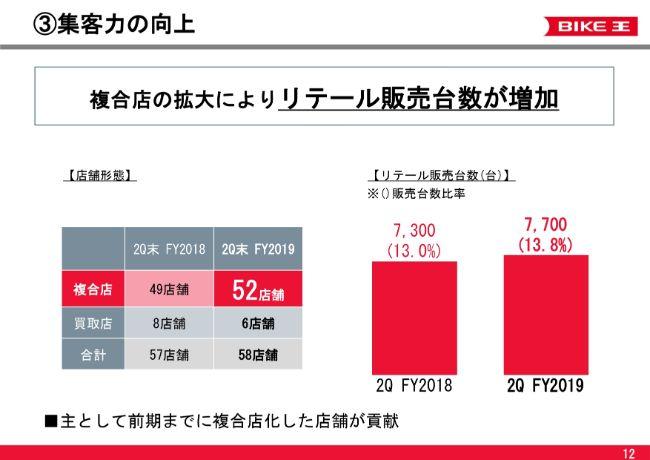 バイク王&カンパニー 収益性改善で2Qは大幅な増収増益 奏功している基本戦略を継続して推進