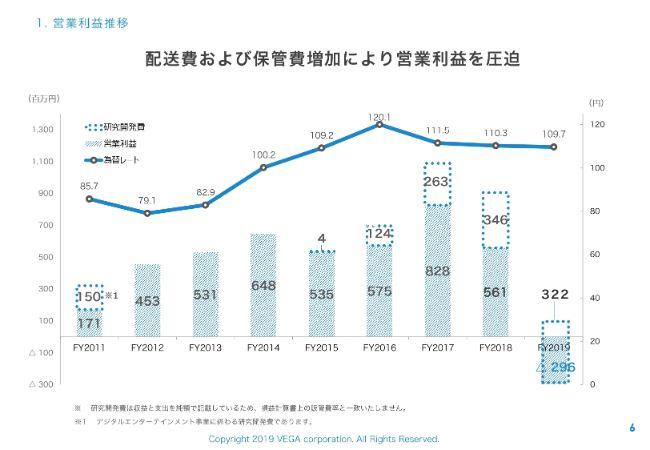 ベガコーポレーション、通期は約3億円の営業損失を計上 増加した配送費や保管費が利益を圧迫