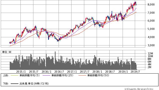 HOYA<7741> 週足(SBI証券提供)