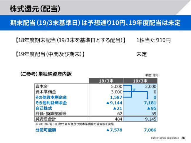 東芝、通期の営業損益は前年比508億円減も、予想比では上振れ 今期は構造改革効果等で増益へ