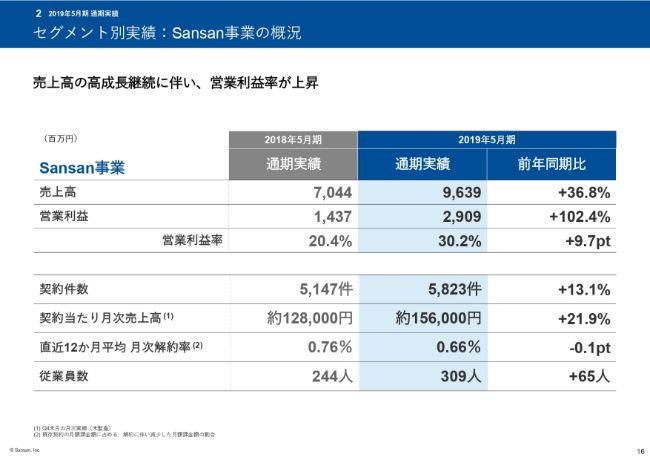 Sansan、通期は営業損失が減少 今期は売上高の成長を維持し、営業益の黒字化も目指す