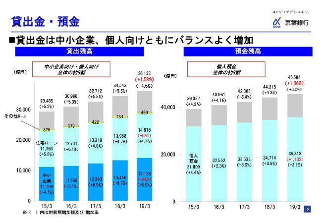 京葉銀行、通期で純利益は減益も貸出金利息が10期ぶりの増 役務取引等利益も上昇