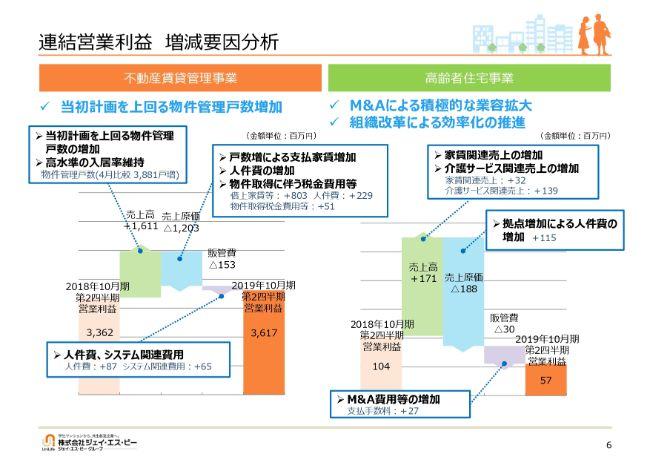 ジェイ・エス・ビー、2Qは前年比で増収増益 物件管理戸数が計画を上回るなど堅調に推移