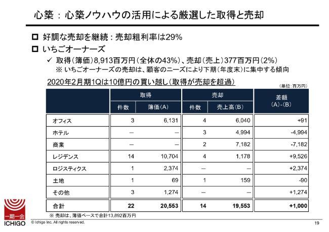 いちご、1Qの利益項目は前年比で大幅増 不動産市況の活況を背景に心築事業での物件売却が好調