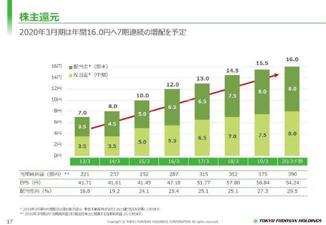 東急不動産HD、堅調な市況から通期は増収増益 今期も過去最高の純利益を見込み7期連続増配予定