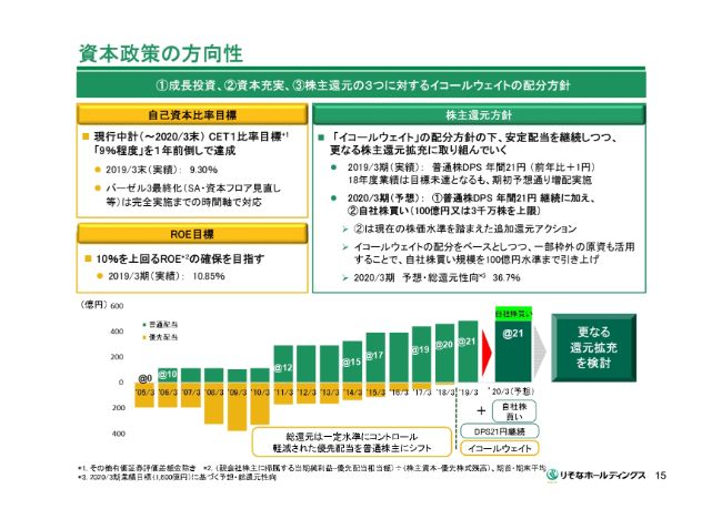 りそなHD、有価証券ポートフォリオの健全化処理実施の影響等で、通期の純利益は実質前期比28.2%減