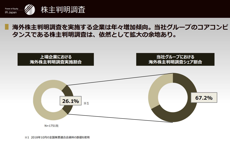 【出典】2019年3月期 決算説明会資料