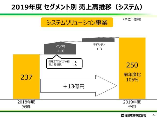 佐鳥電機、通期は増収増益 海外でのPC・周辺機器部品の採用増や車載市場シェア拡大等が奏功