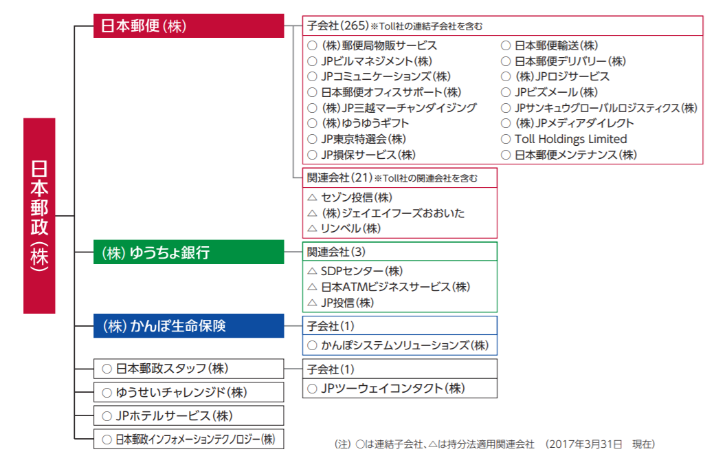 出典:日本郵政グループ ディスクロージャー誌 2017