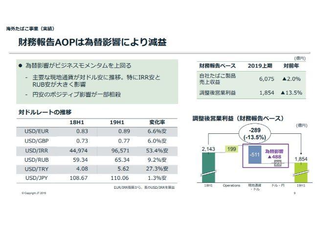 JT、上期は為替一定調整後営業利益が前年比5.9%増 国内・海外ともにプライシングが寄与