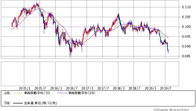 韓国ウォン/円 週足(SBI証券提供)
