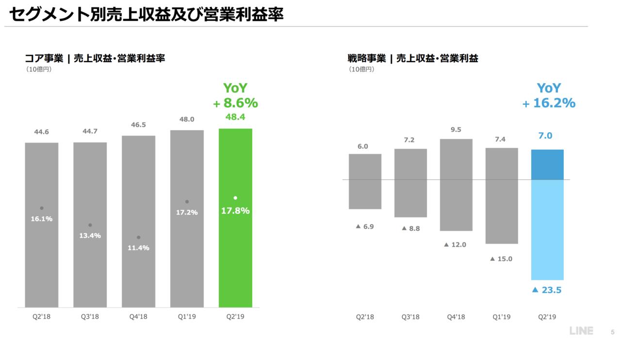 出典:LINE株式会社 2019年12月期 第2四半期決算説明会 プレゼンテーション資料(2019年7月24日公開)