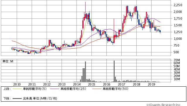 ハピネット<7552> 月足(SBI証券提供)