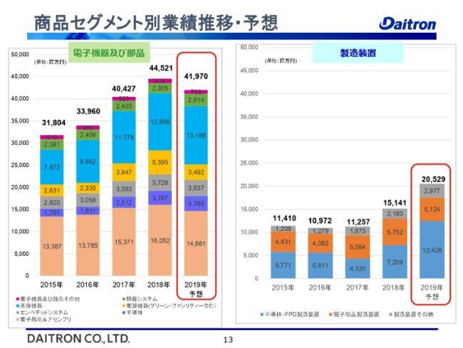 ダイトロン、2Qは増収減益 アジアで売上上昇も海外市場の激しい価格競争の影響で利益減