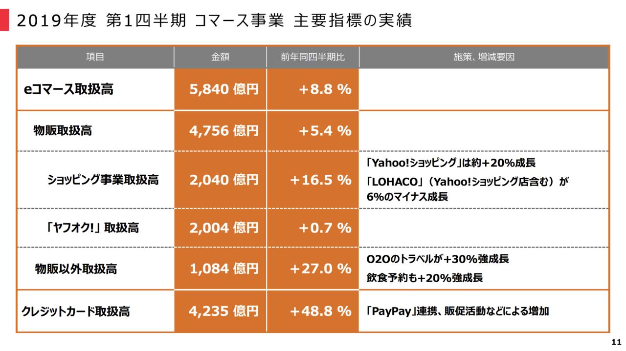出典:ヤフー株式会社 第1四半期決算 プレゼンテーション資料