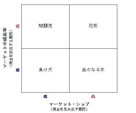 出典:BCGマトリクス (BCG Growth-Share Matrix)
