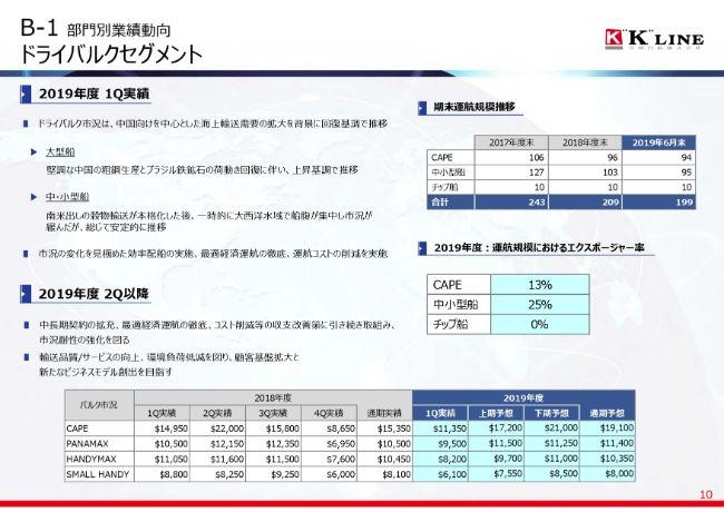 川崎汽船、1Qは経常利益27億円、当期利益78億円を計上 自動車船・コンテナ船で収益が改善