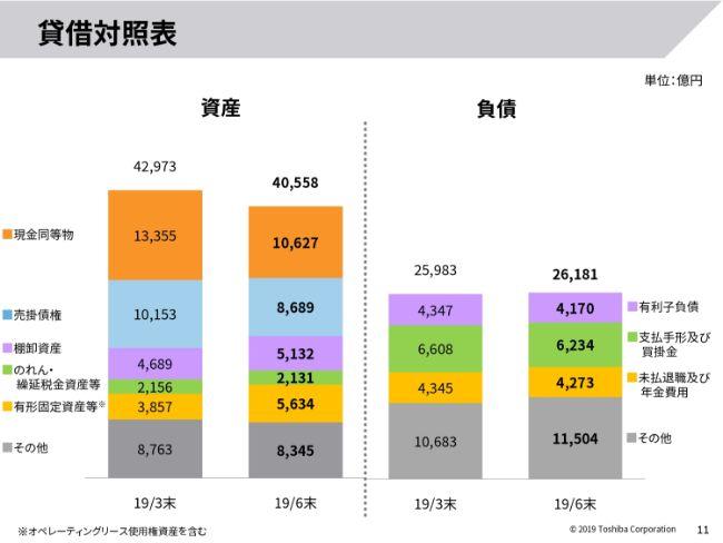 東芝、1Qは営業益が増益 米中問題が影響も構造改革や調達改革の継続で業績目標は変えず
