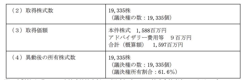 出典:株式会社鹿島アントラーズ・エフ・シーの株式の取得(子会社化)に関するお知らせ(2019年7月30日公開)
