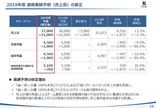 Klab、2Qは増収増益 売上計画の見直しで通期の売上高予想を下方修正も利益予想は変わらず