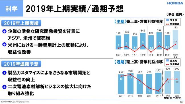 堀場製作所、前年同期比で減収減益 自動車分野と半導体分野で通期営業益予想を下方修正