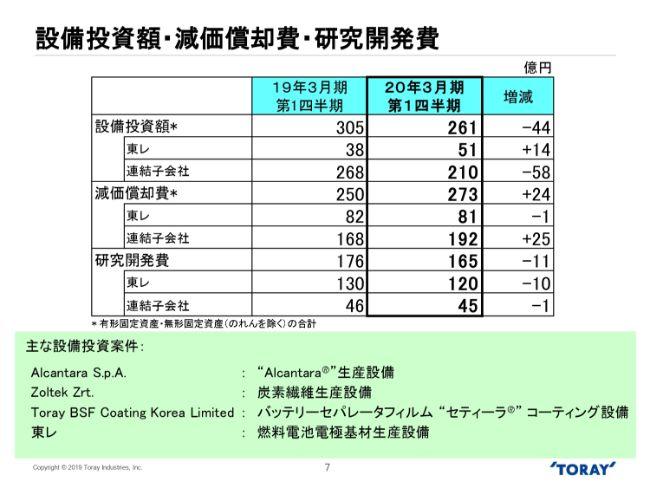 東レ、1Qは減収も営業益は1.9%増 前年度の原料価格上昇分の販売価格への転嫁が進む