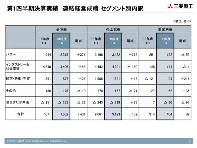 三菱重工業、1Qは増収増益で着地 航空・防衛・宇宙セグメントが堅調に推移して事業利益に貢献