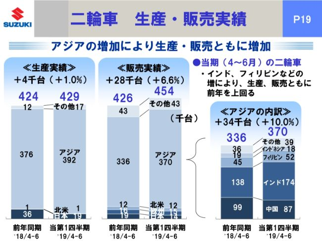スズキ、日本での検査体制再構築やインドでの販売減が響き減収減益 期初予想の見直しを急ぐ