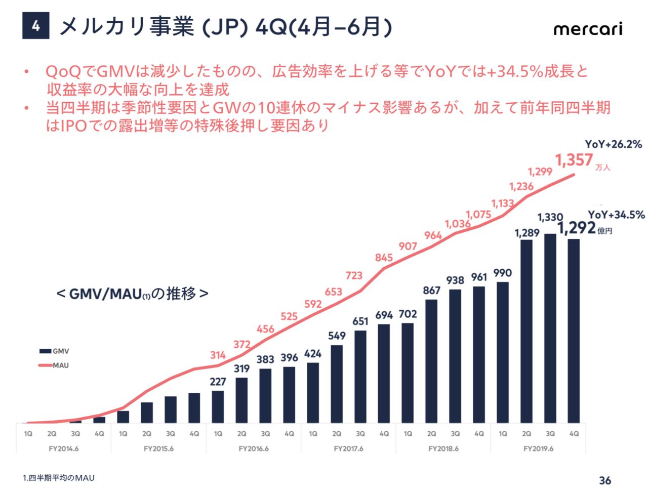 出典:株式会社メルカリ FY2019.6 4Q 決算説明会資料(2019年8月)